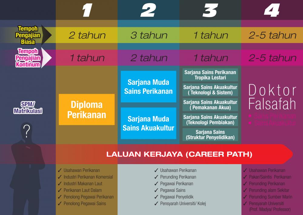 Laluan-Kerjaya-2015